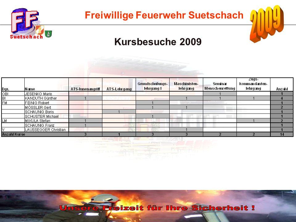 Kursbesuche 2009