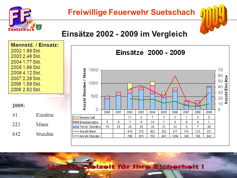 Einsätze 2002 - 2009 im Vergleich