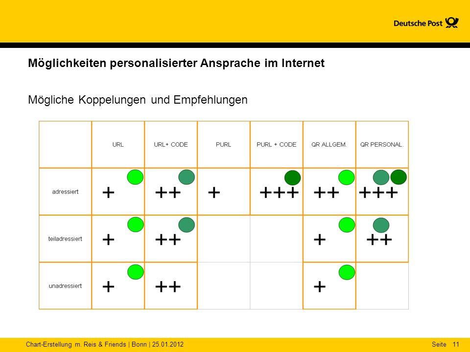 Möglichkeiten personalisierter Ansprache im Internet
