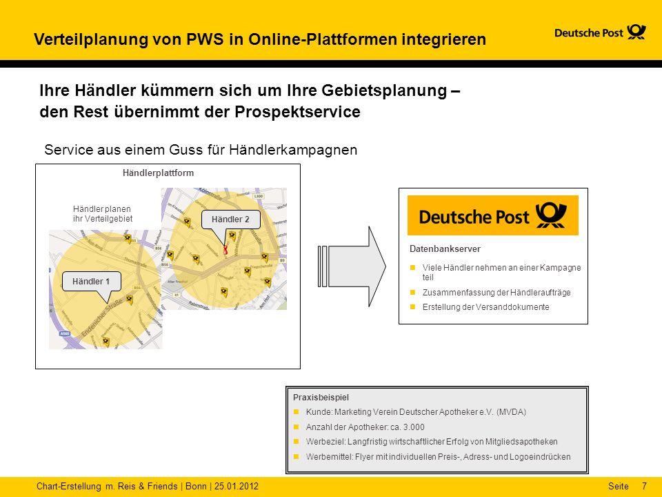 Verteilplanung von PWS in Online-Plattformen integrieren