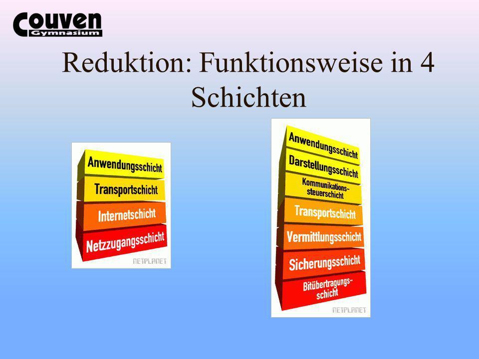 Reduktion: Funktionsweise in 4 Schichten