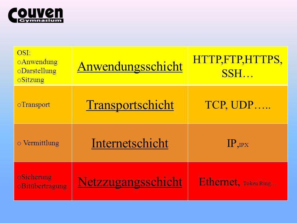 Anwendungsschicht Transportschicht Internetschicht Netzzugangsschicht