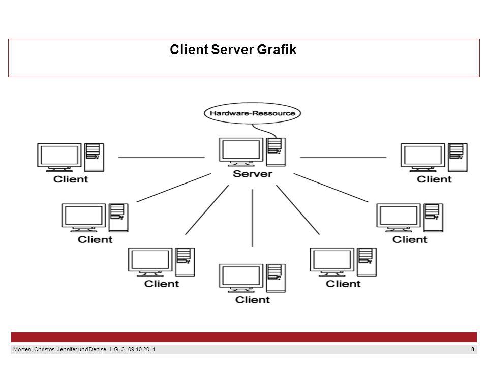 Client Server Grafik