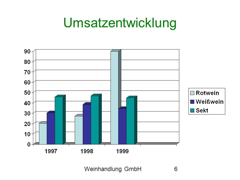 Umsatzentwicklung Weinhandlung GmbH