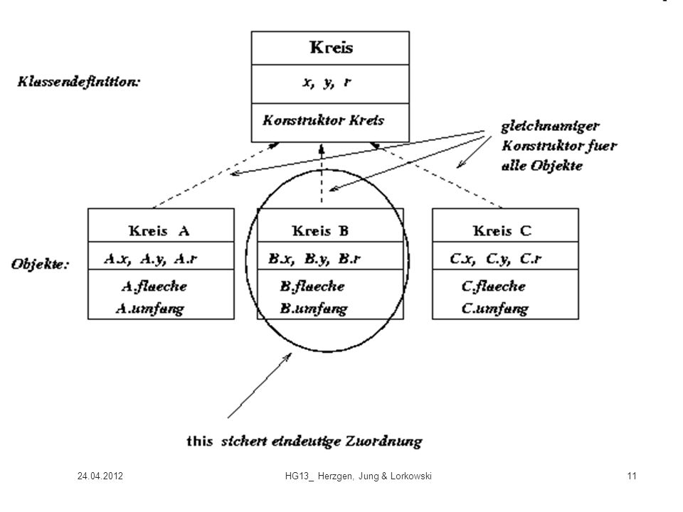 HG13_ Herzgen, Jung & Lorkowski