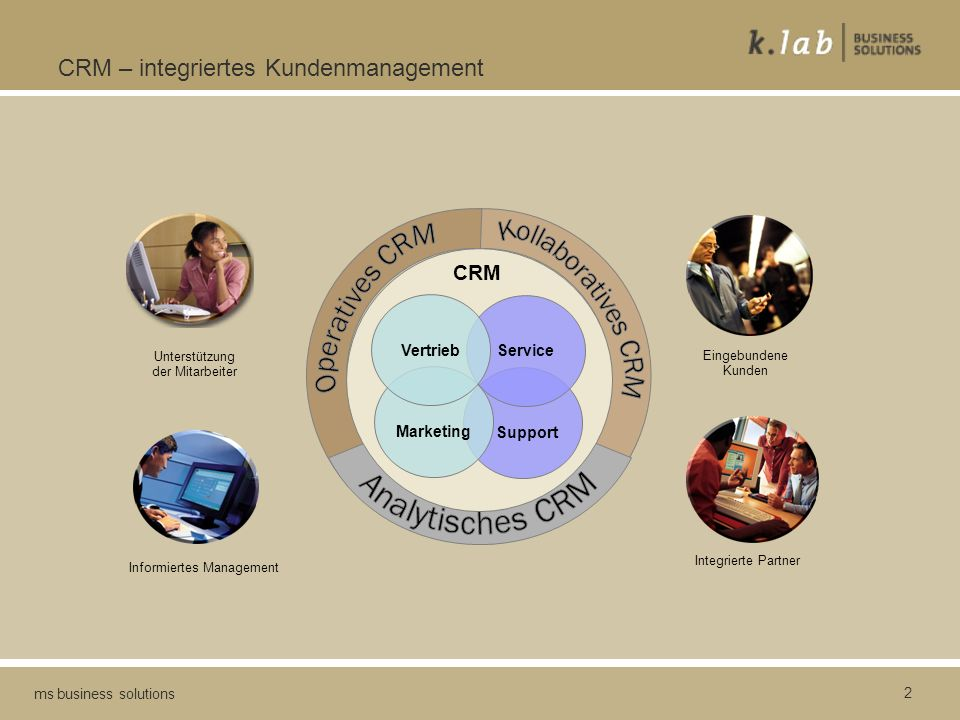 CRM – integriertes Kundenmanagement