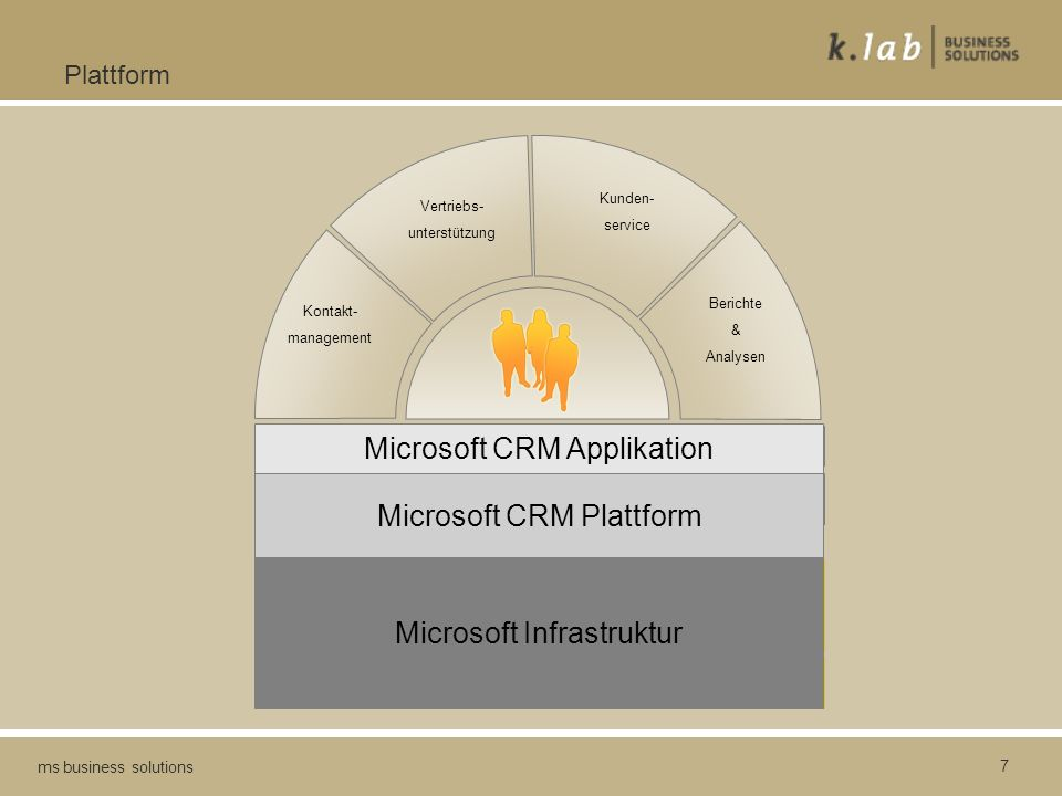 Microsoft CRM Applikation