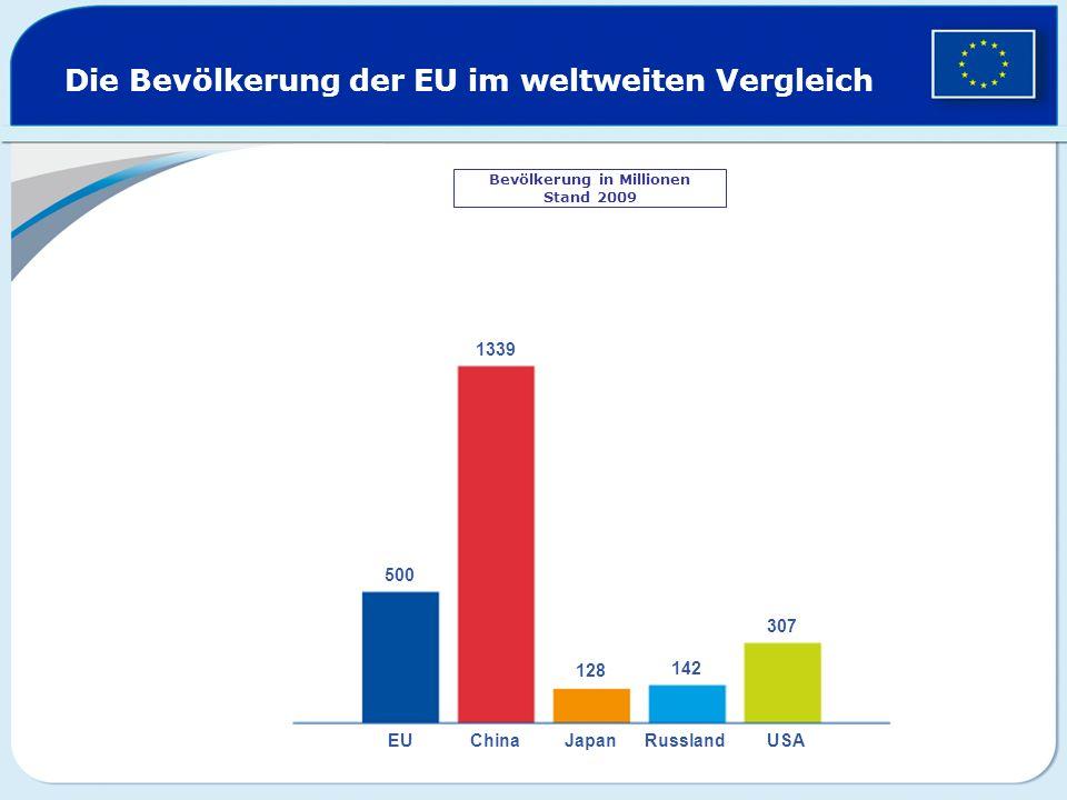 Die Bevölkerung der EU im weltweiten Vergleich