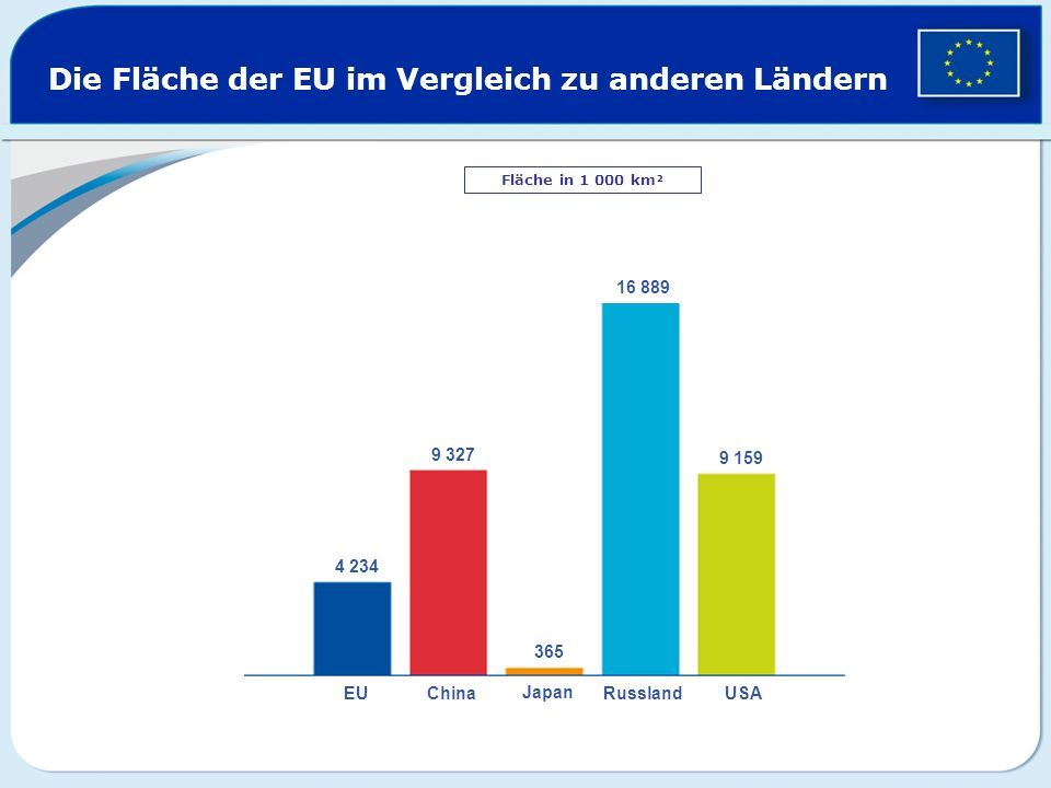 Die Fläche der EU im Vergleich zu anderen Ländern