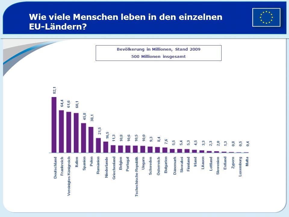 Wie viele Menschen leben in den einzelnen EU-Ländern