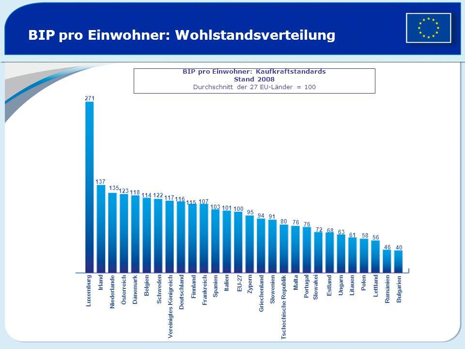 BIP pro Einwohner: Wohlstandsverteilung