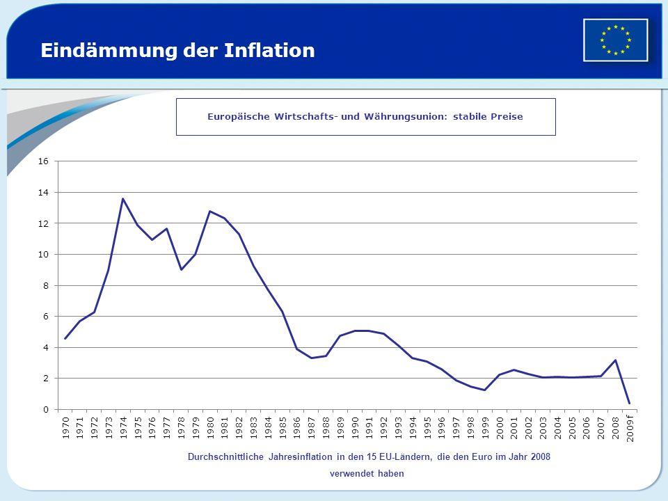 Eindämmung der Inflation