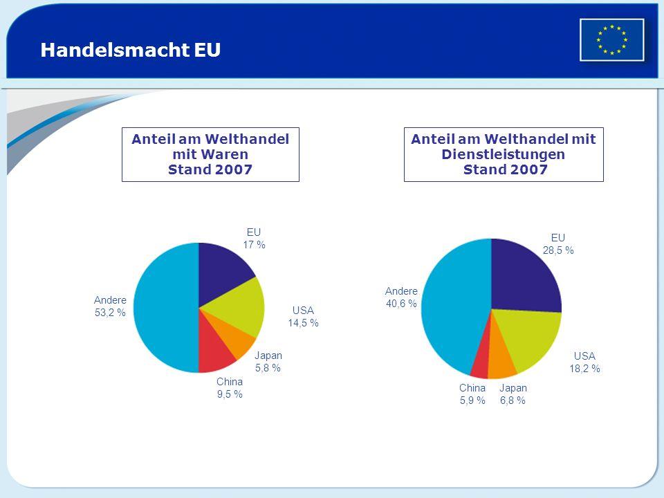 Handelsmacht EU Anteil am Welthandel mit Waren Stand 2007