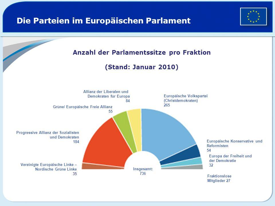 Die Parteien im Europäischen Parlament