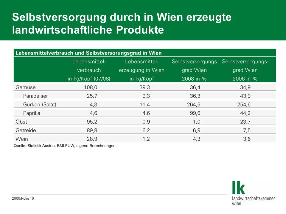 Selbstversorgung durch in Wien erzeugte landwirtschaftliche Produkte