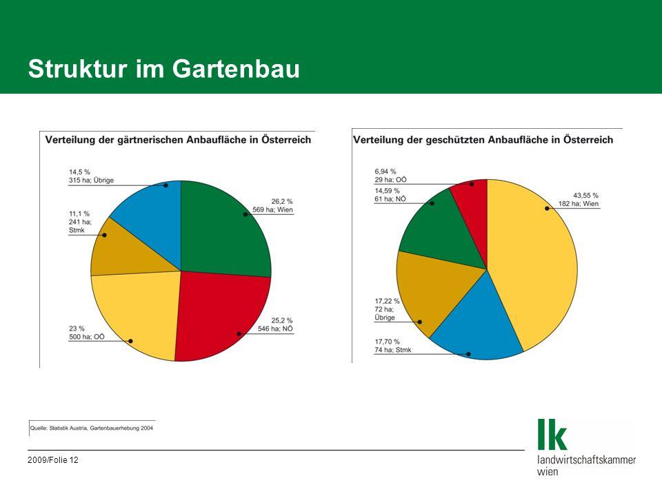 Struktur im Gartenbau 2009/Folie 12