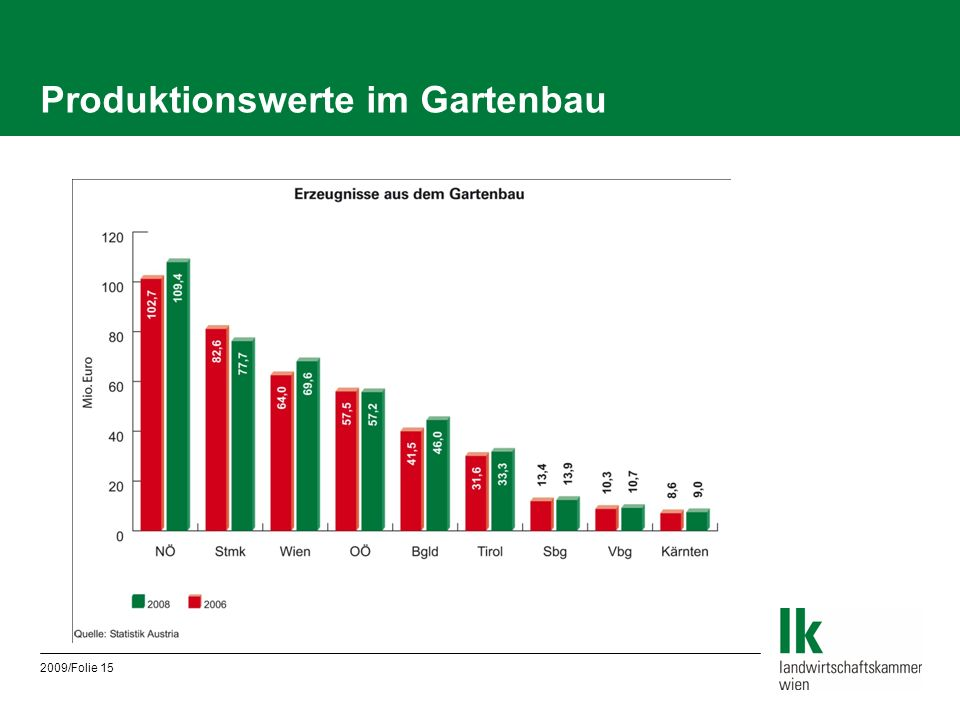 Produktionswerte im Gartenbau