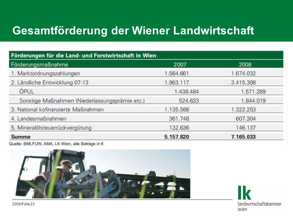 Gesamtförderung der Wiener Landwirtschaft