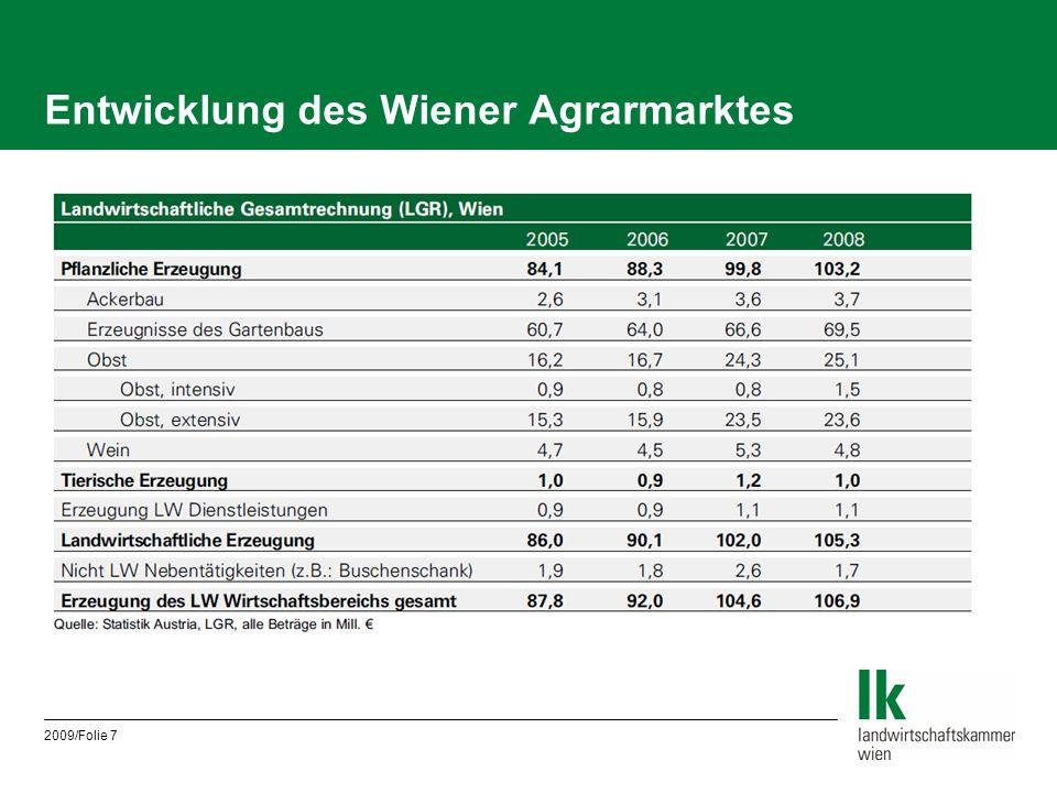 Entwicklung des Wiener Agrarmarktes