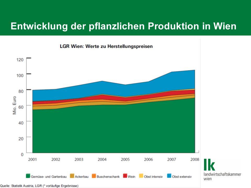Entwicklung der pflanzlichen Produktion in Wien