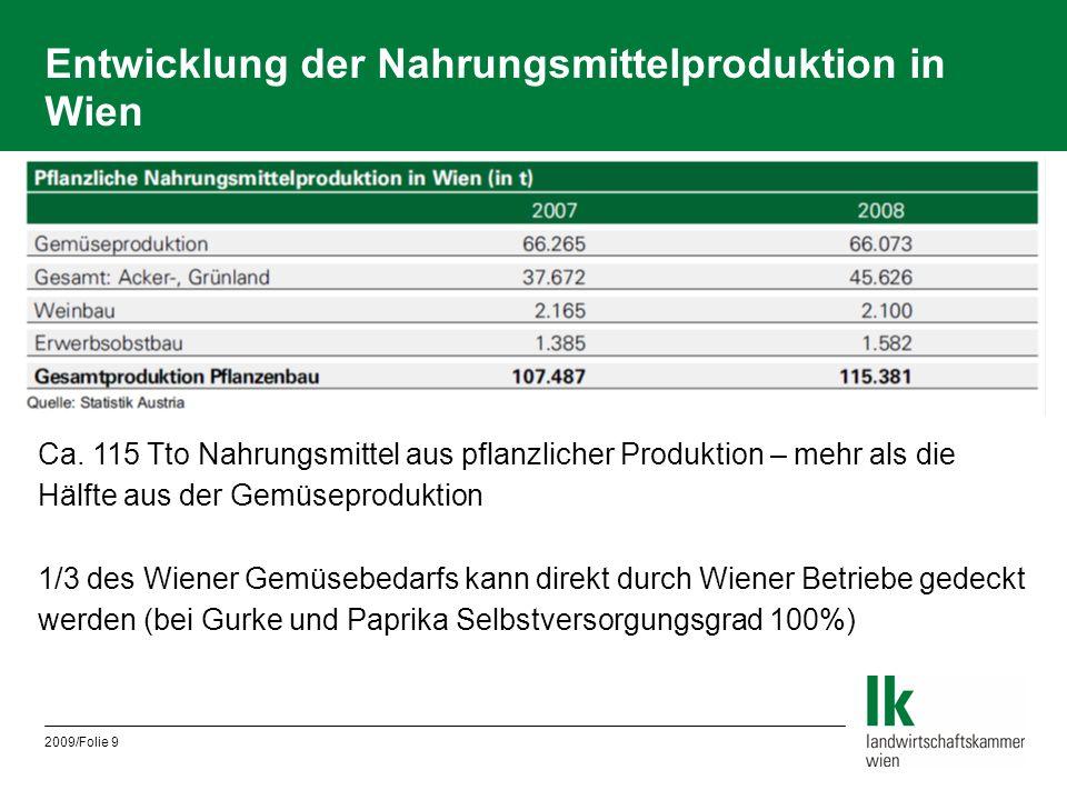Entwicklung der Nahrungsmittelproduktion in Wien