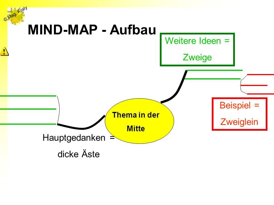 MIND-MAP - Aufbau Weitere Ideen = Zweige Beispiel = Zweiglein