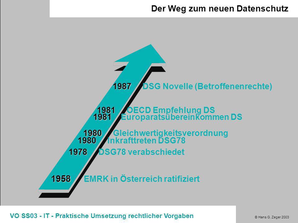 1958 EMRK in Österreich ratifiziert