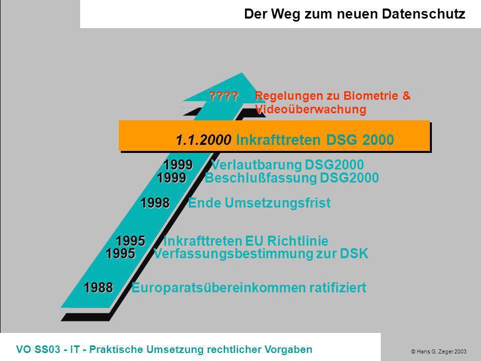 1.1.2000 Inkrafttreten DSG 2000 Der Weg zum neuen Datenschutz