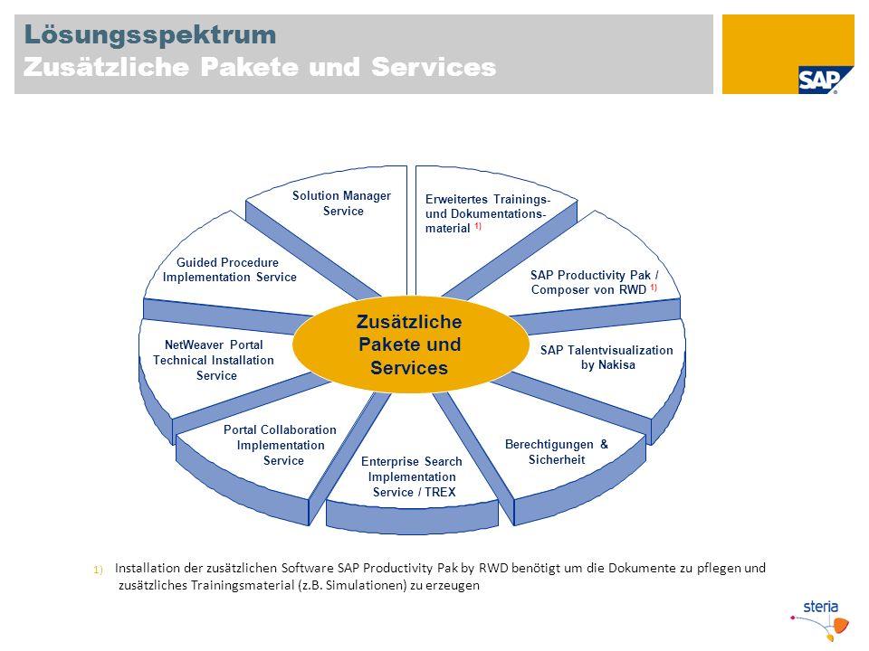 Lösungsspektrum Zusätzliche Pakete und Services