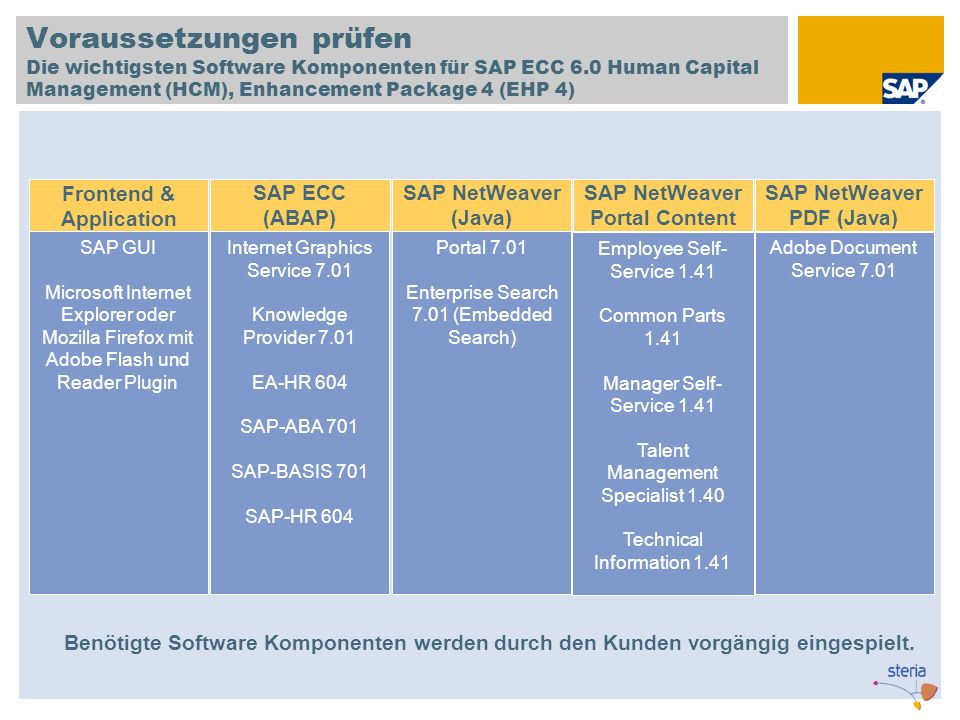 Voraussetzungen prüfen Die wichtigsten Software Komponenten für SAP ECC 6.0 Human Capital Management (HCM), Enhancement Package 4 (EHP 4)