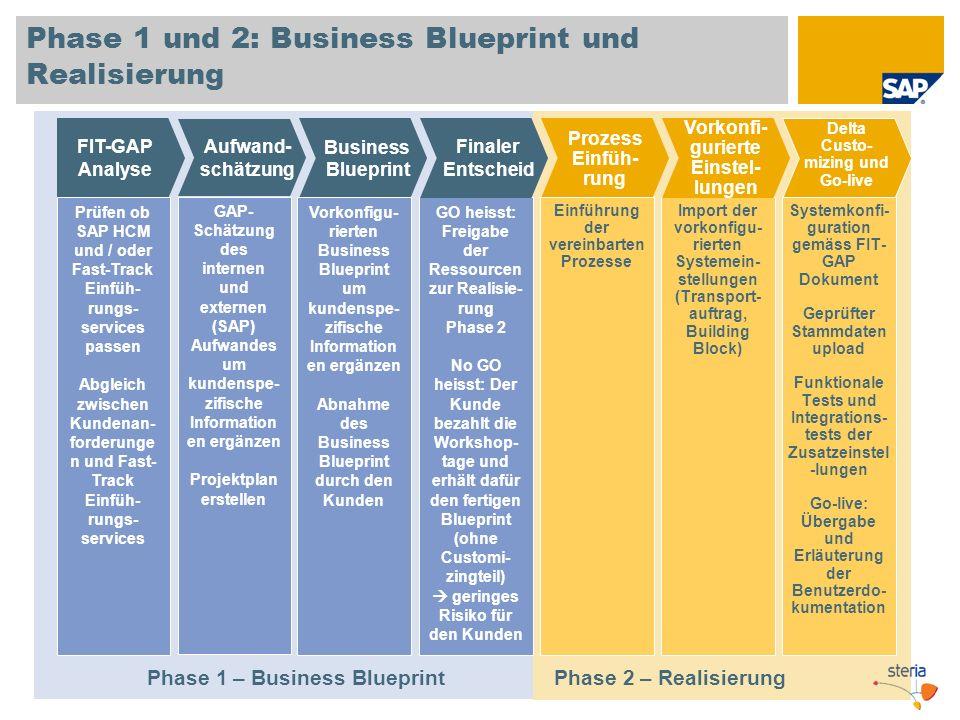 Phase 1 und 2: Business Blueprint und Realisierung