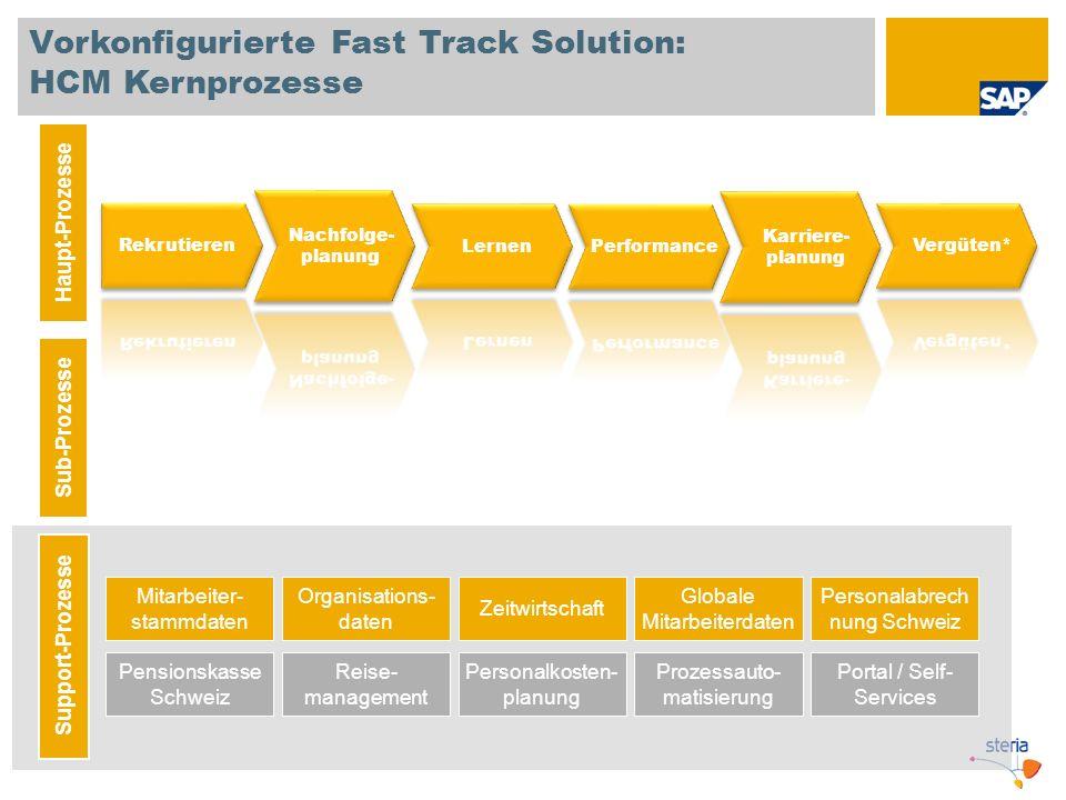 Vorkonfigurierte Fast Track Solution: HCM Kernprozesse