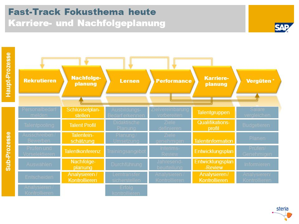 Fast-Track Fokusthema heute Karriere- und Nachfolgeplanung