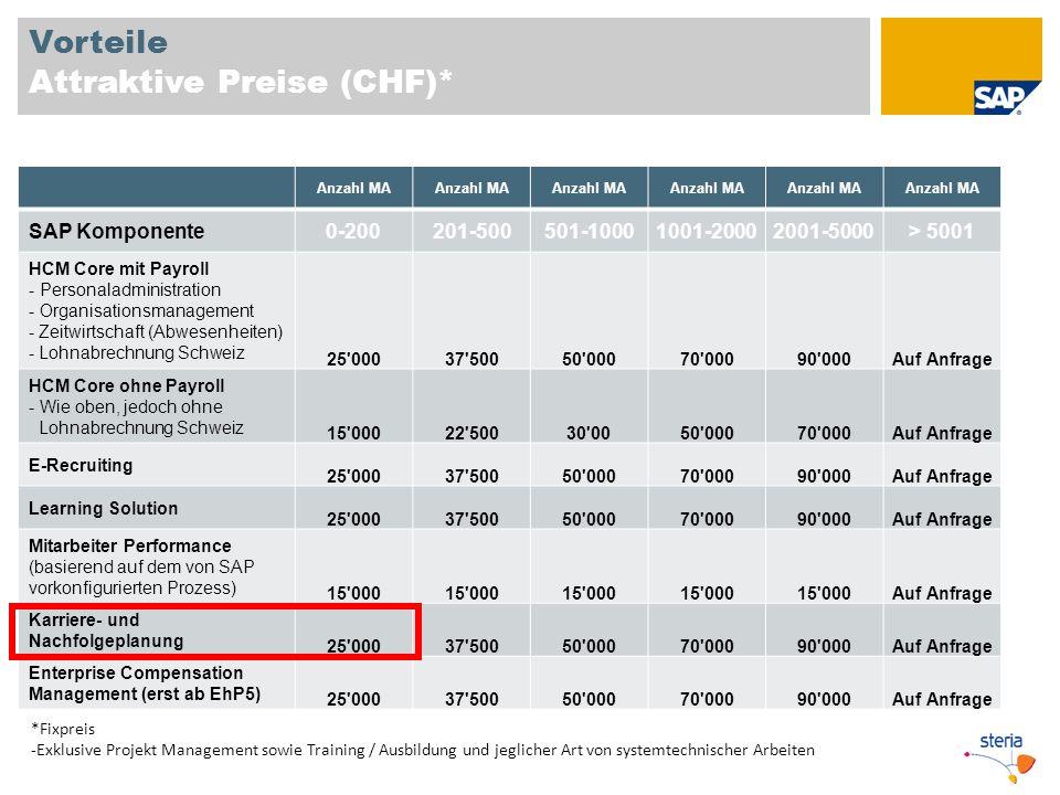 Vorteile Attraktive Preise (CHF)*