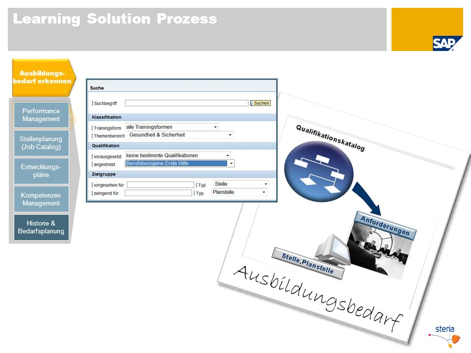 Learning Solution Prozess