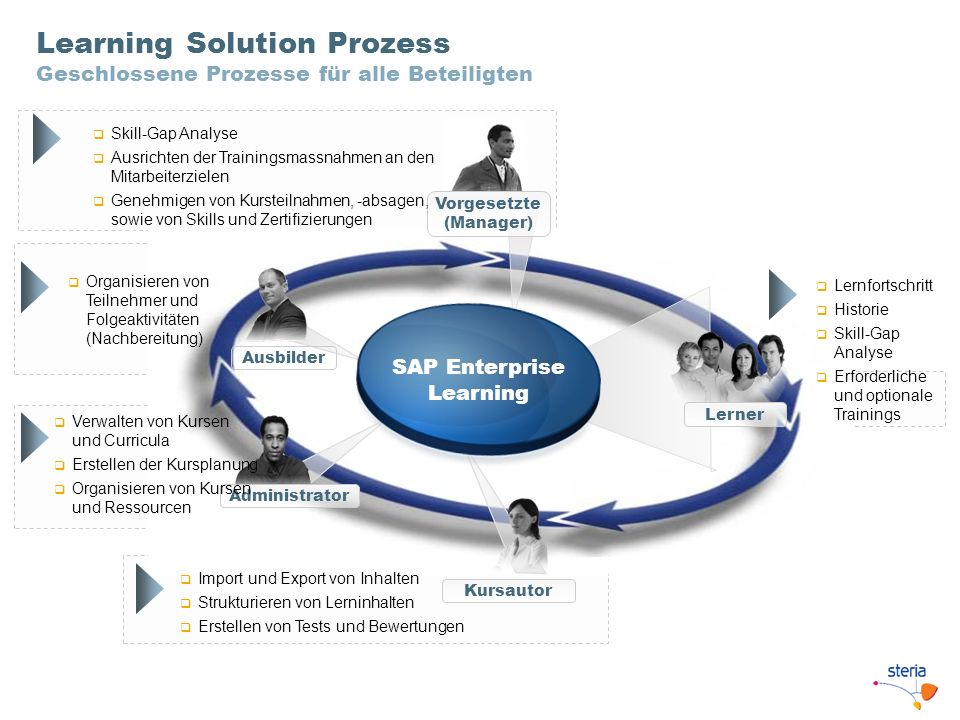Learning Solution Prozess Geschlossene Prozesse für alle Beteiligten