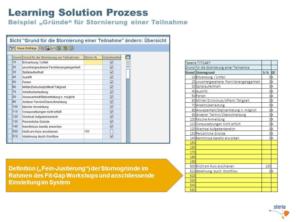 """Learning Solution Prozess Beispiel """"Gründe für Stornierung einer Teilnahme"""