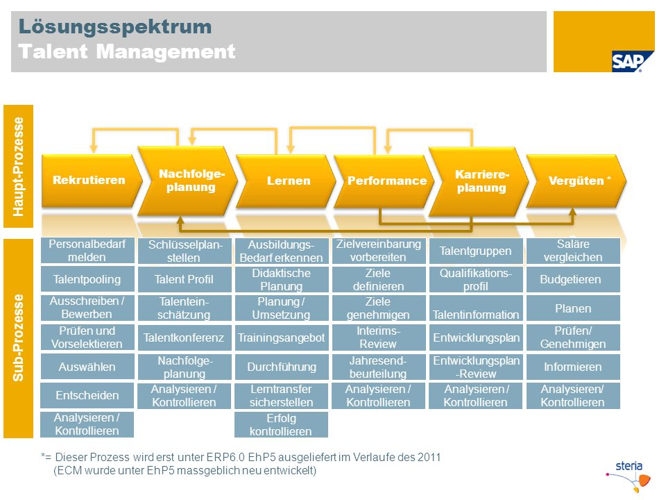 Lösungsspektrum Talent Management