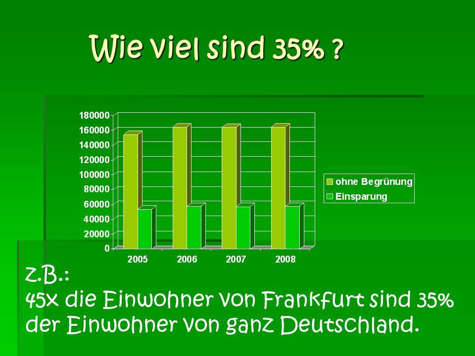 Wie viel sind 35% z.B.: 45x die Einwohner von Frankfurt sind 35%