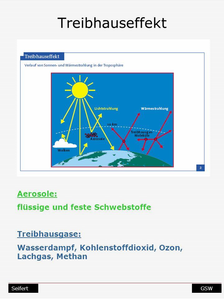 Treibhauseffekt Aerosole: flüssige und feste Schwebstoffe