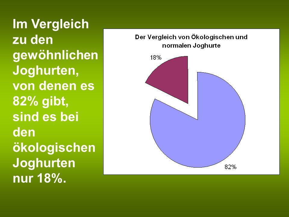 Im Vergleich zu den gewöhnlichen Joghurten, von denen es 82% gibt, sind es bei den ökologischen Joghurten nur 18%.