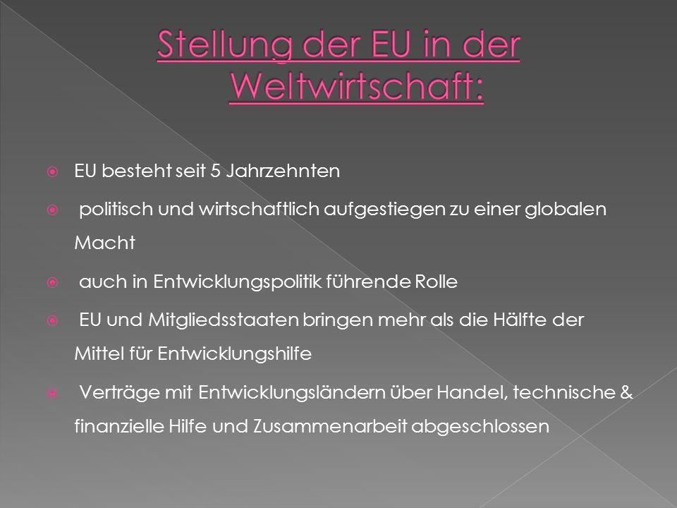 Stellung der EU in der Weltwirtschaft: