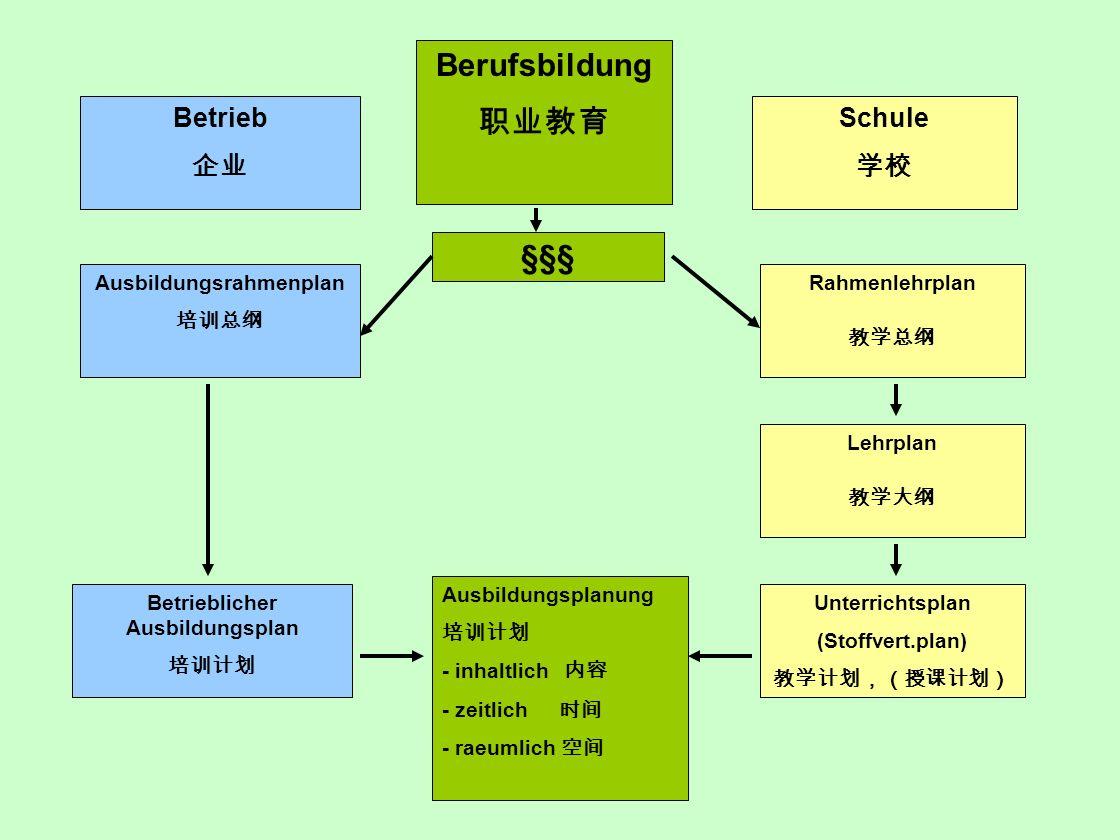 Ausbildungsrahmenplan Betrieblicher Ausbildungsplan
