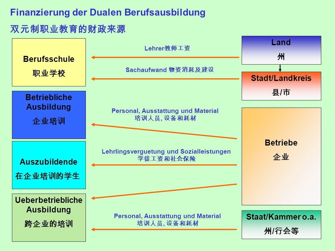 Finanzierung der Dualen Berufsausbildung 双元制职业教育的财政来源