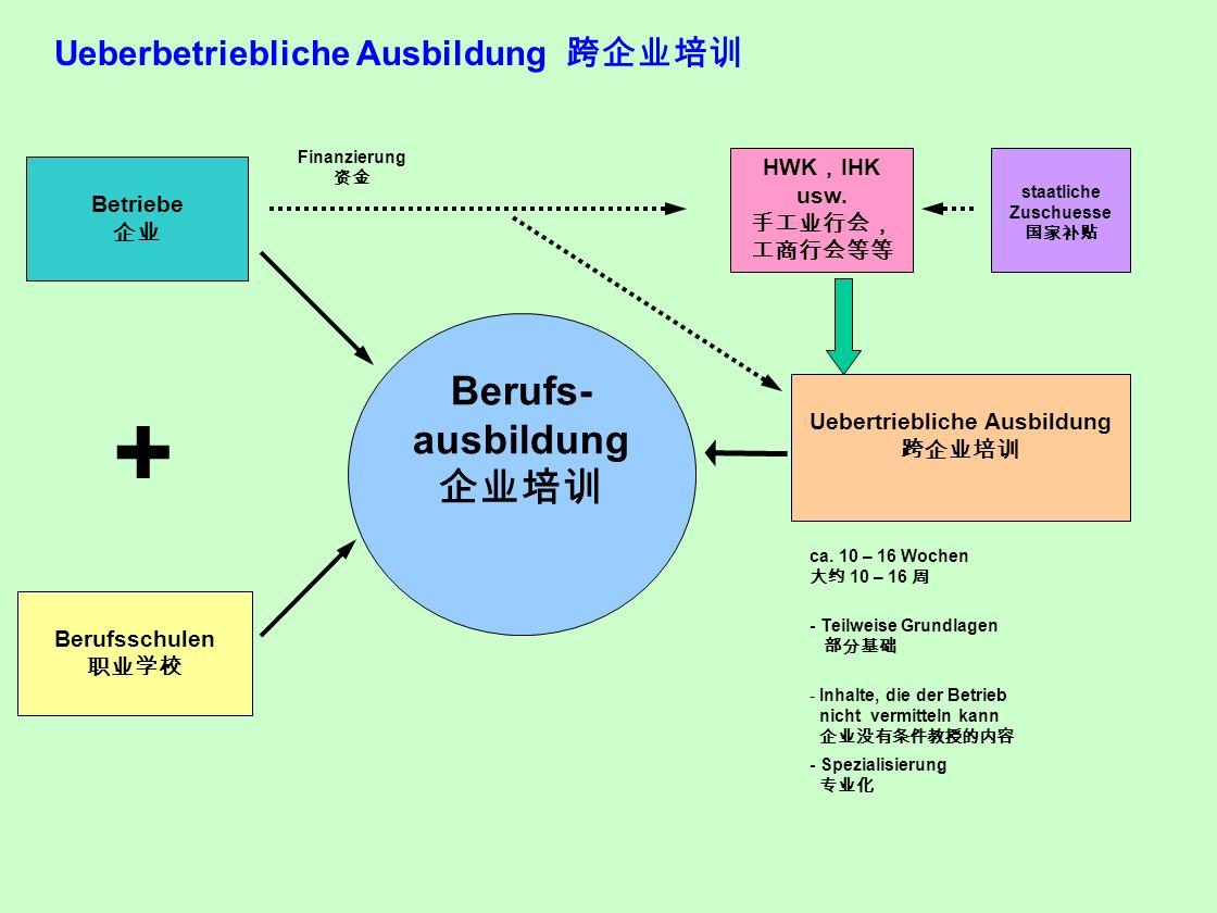 staatliche Zuschuesse Uebertriebliche Ausbildung