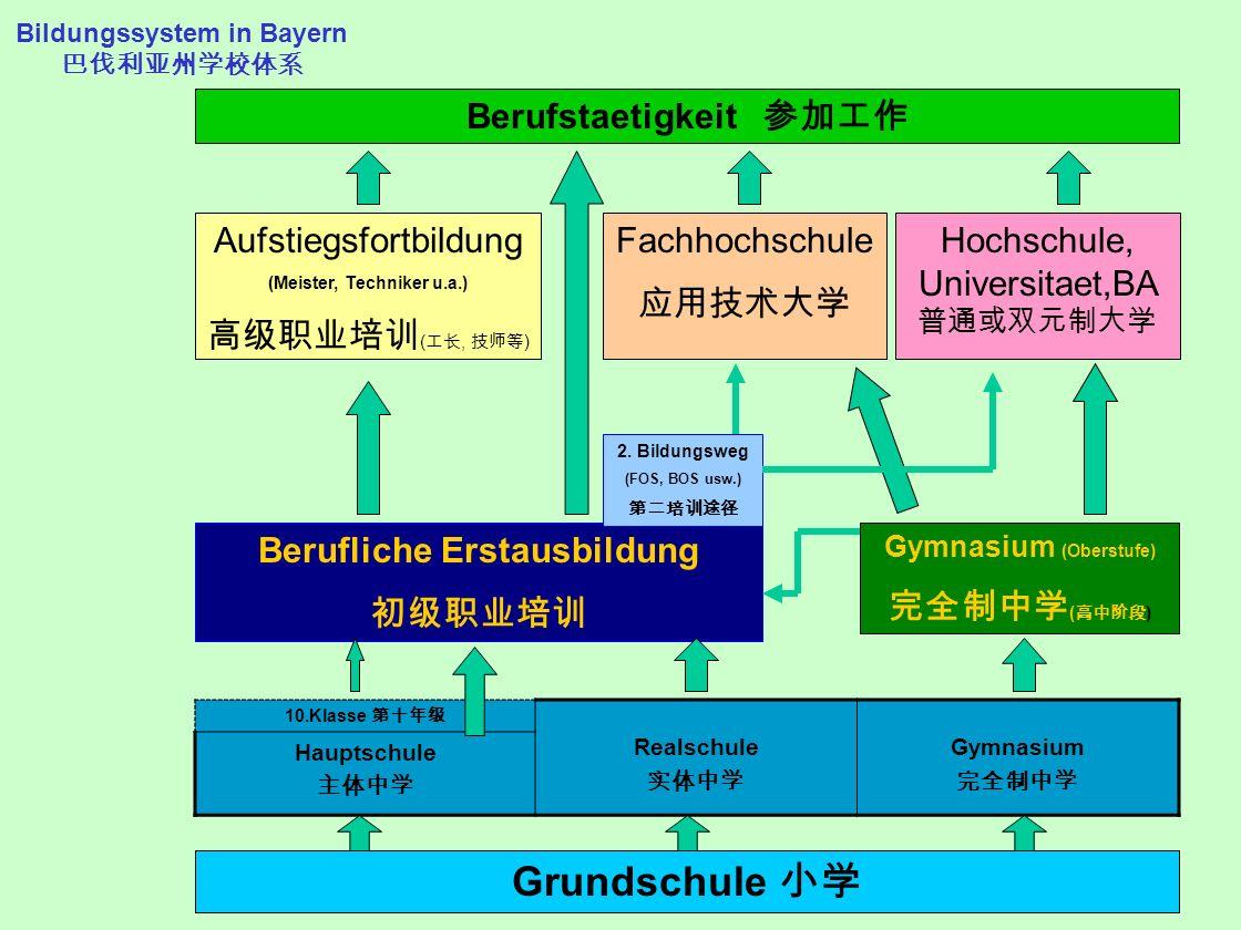 Bildungssystem in Bayern 巴伐利亚州学校体系
