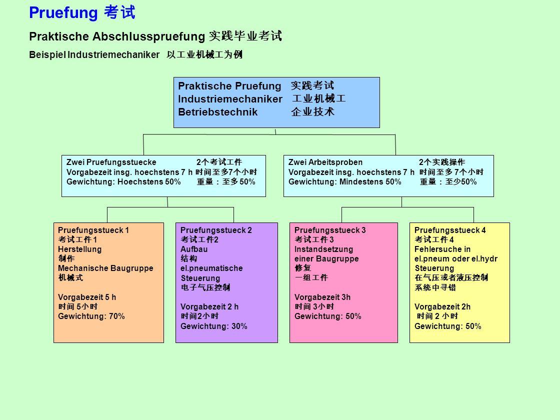 Pruefung 考试 Praktische Abschlusspruefung 实践毕业考试
