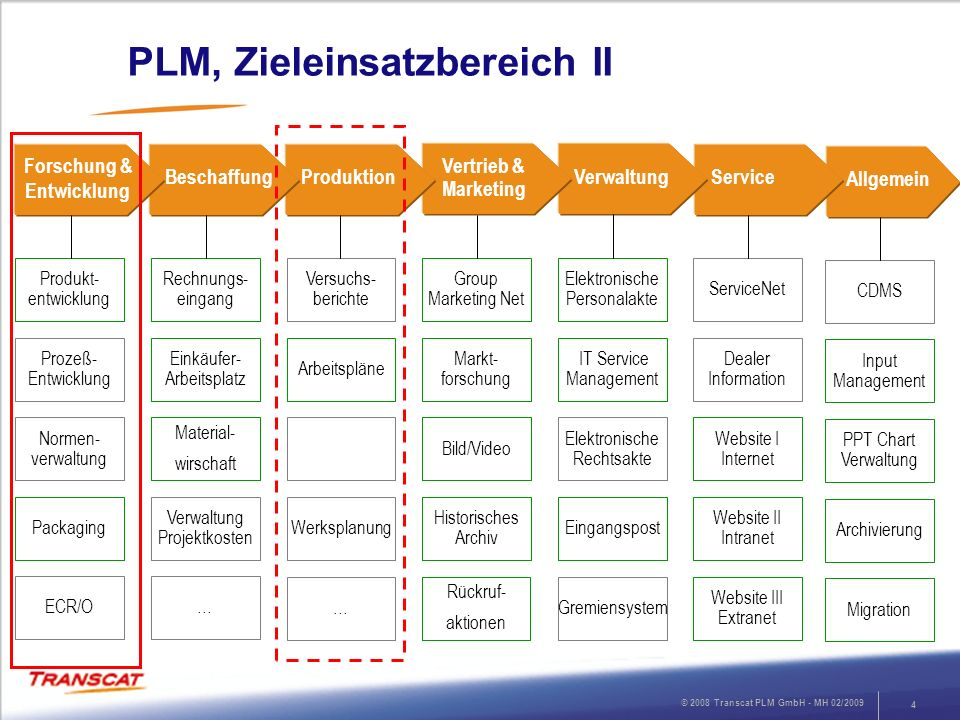 PLM, Zieleinsatzbereich II