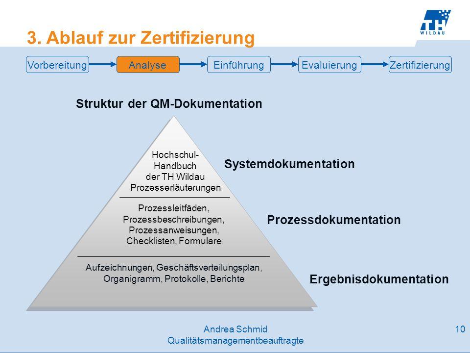 Struktur der QM-Dokumentation