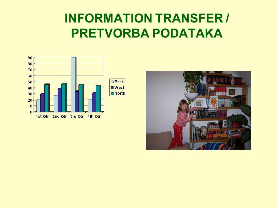 INFORMATION TRANSFER / PRETVORBA PODATAKA